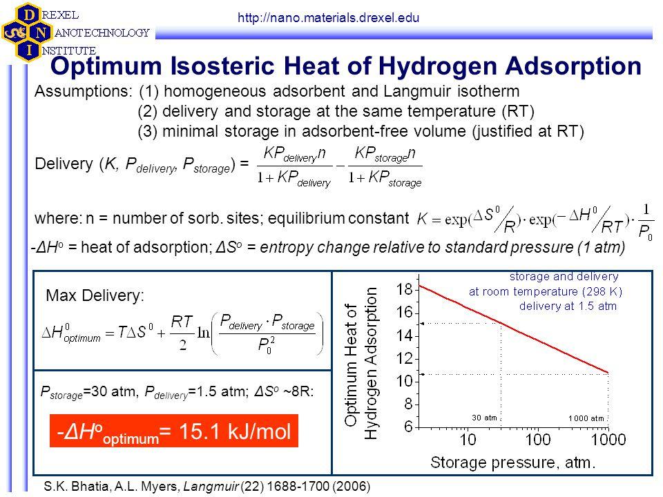 http://nano.materials.drexel.edu S.K. Bhatia, A.L. Myers, Langmuir (22) 1688-1700 (2006) Optimum Isosteric Heat of Hydrogen Adsorption Assumptions: (1