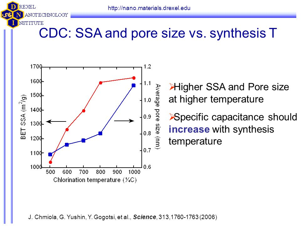 http://nano.materials.drexel.edu CDC: SSA and pore size vs. synthesis T   Higher SSA and Pore size at higher temperature   Specific capacitance sh