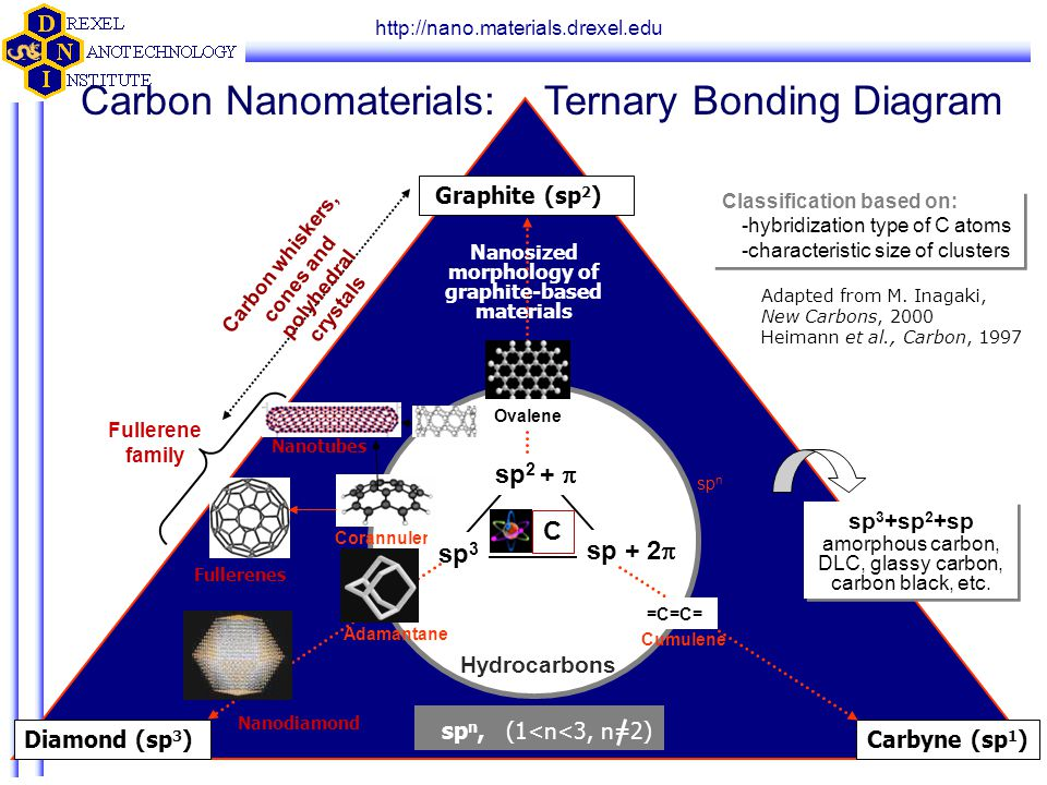 http://nano.materials.drexel.edu Carbon Nanomaterials: Ternary Bonding Diagram Nanodiamond Nanotubes Fullerenes Hydrocarbons sp n Corannulene Cumulene