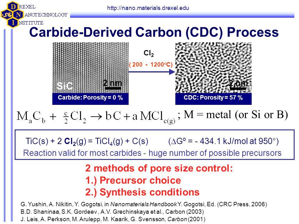 http://nano.materials.drexel.edu TiC(s) + 2 Cl 2 (g) = TiCl 4 (g) + C(s) (  Gº = - 434.1 kJ/mol at 950°) ; M = metal (or Si or B) Carbide-Derived Car