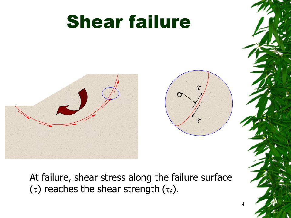 SIVA Copyright©2001 4 Shear failure    At failure, shear stress along the failure surface (  ) reaches the shear strength (  f ).