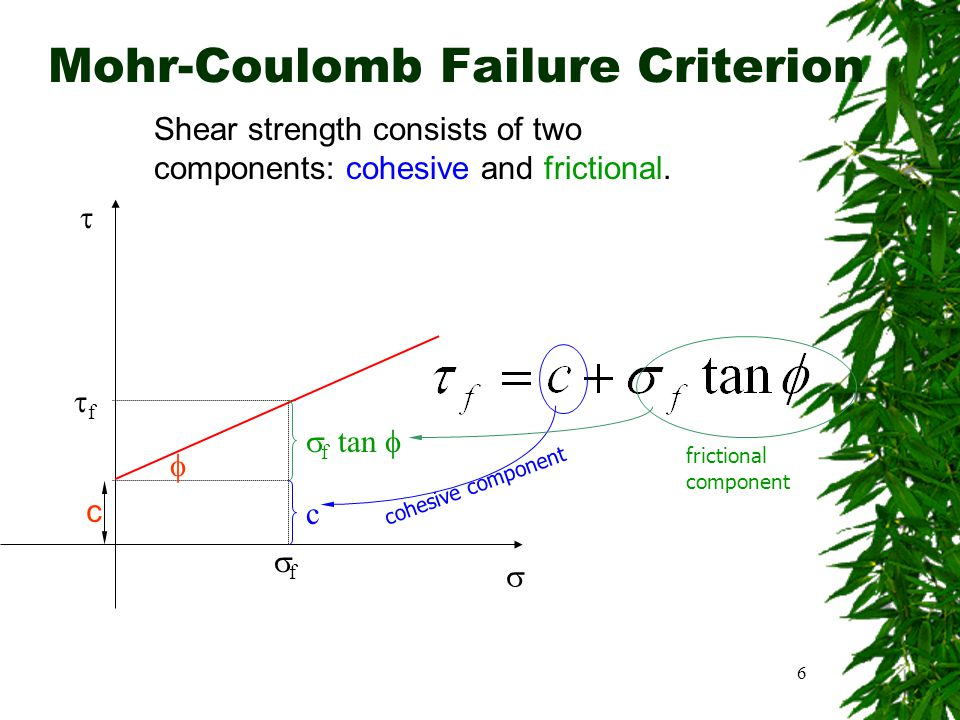 SIVA Copyright©2001 6 Mohr-Coulomb Failure Criterion Shear strength consists of two components: cohesive and frictional.