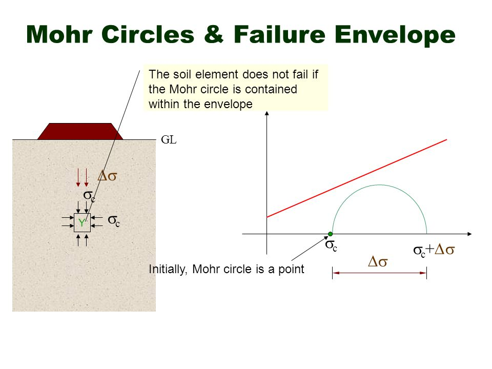Mohr Circles & Failure Envelope Y Initially, Mohr circle is a point cc cc cc   c +   The soil element does not fail if the Mohr circle is contained within the envelope GL
