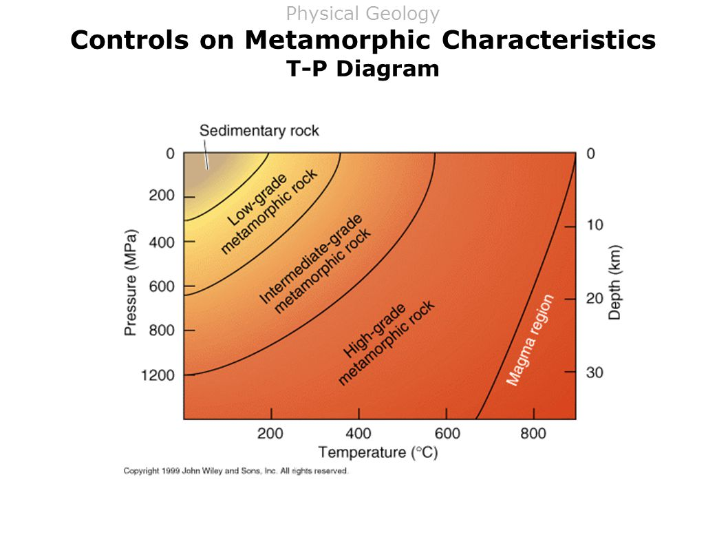 Controls on Metamorphic Characteristics T-P Diagram Physical Geology