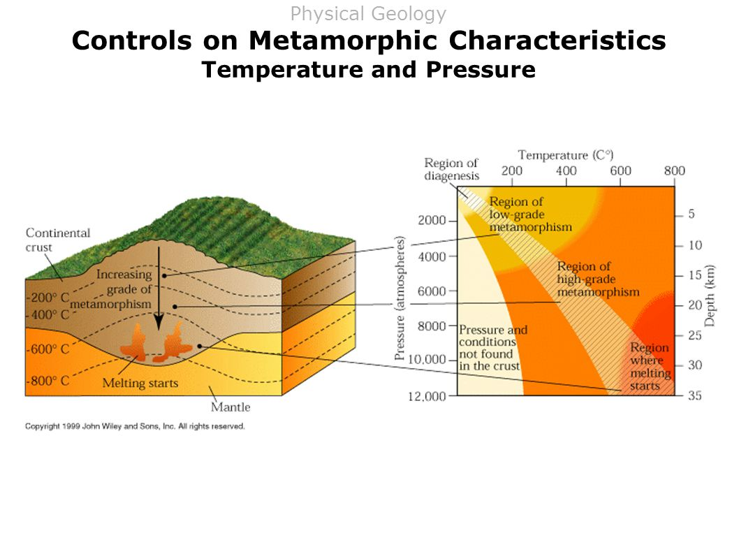 Controls on Metamorphic Characteristics Temperature and Pressure Physical Geology