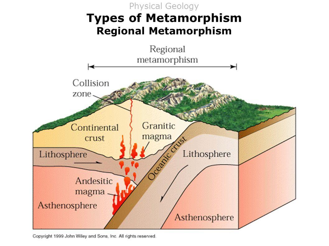 Types of Metamorphism Regional Metamorphism Physical Geology