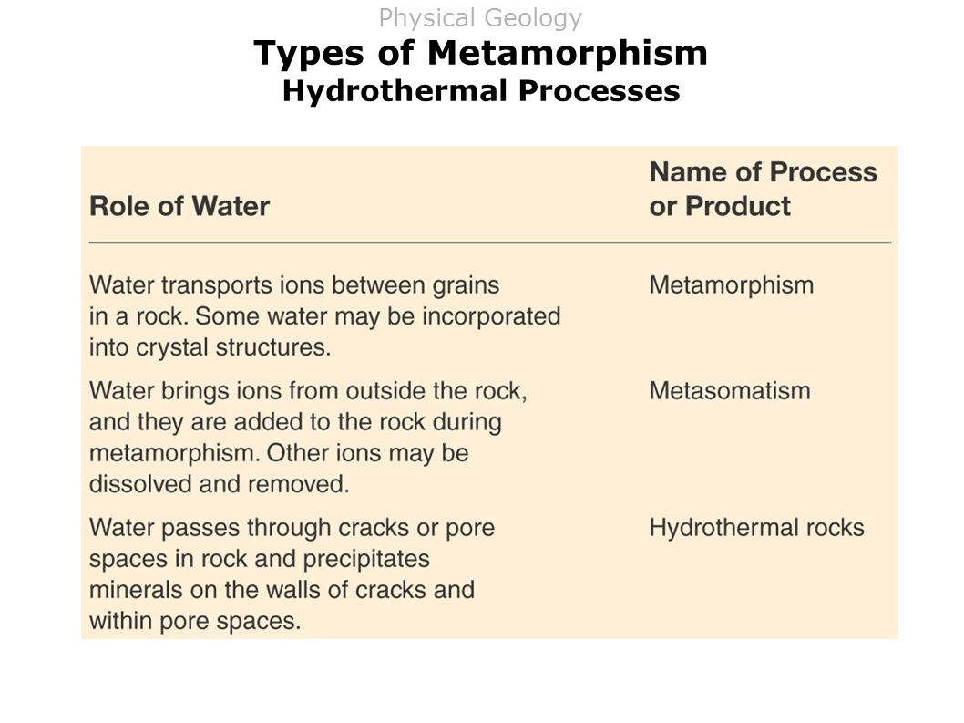 Types of Metamorphism Hydrothermal Processes Physical Geology