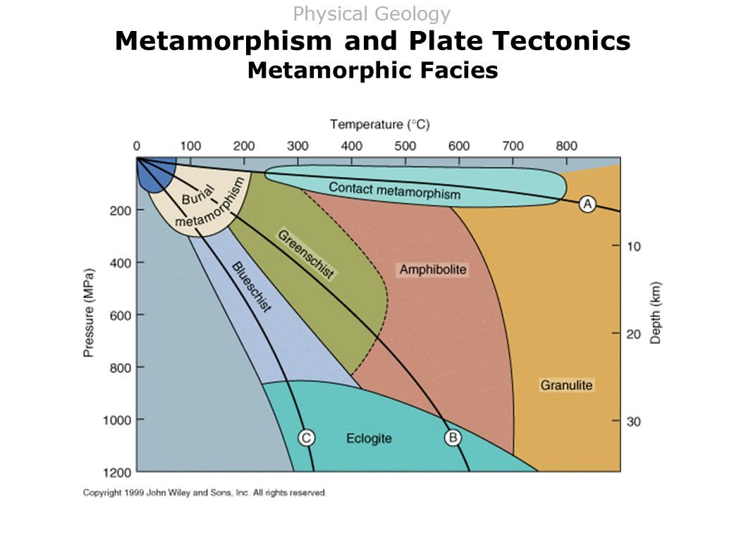 Metamorphism and Plate Tectonics Metamorphic Facies Physical Geology
