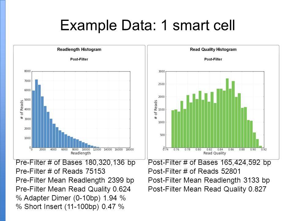 Example Data: 1 smart cell Pre-Filter # of Bases 180,320,136 bp Post-Filter # of Bases 165,424,592 bp Pre-Filter # of Reads 75153Post-Filter # of Reads 52801 Pre-Filter Mean Readlength 2399 bp Post-Filter Mean Readlength 3133 bp Pre-Filter Mean Read Quality 0.624 Post-Filter Mean Read Quality 0.827 % Adapter Dimer (0-10bp) 1.94 % % Short Insert (11-100bp) 0.47 %