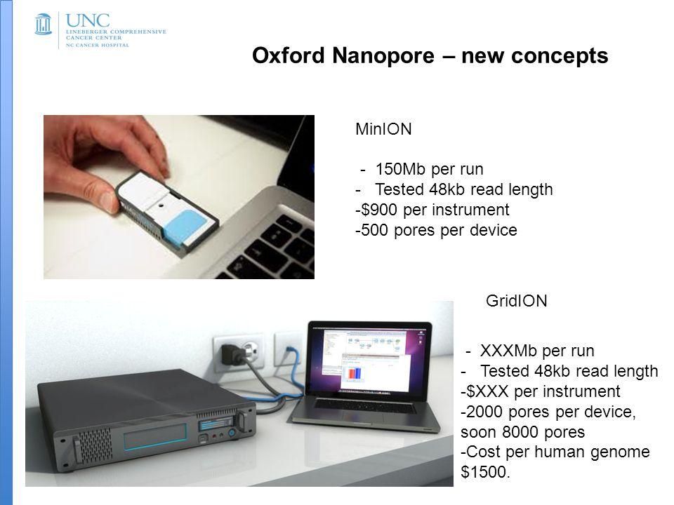 Oxford Nanopore – new concepts MinION - 150Mb per run - Tested 48kb read length -$900 per instrument -500 pores per device GridION - XXXMb per run - Tested 48kb read length -$XXX per instrument -2000 pores per device, soon 8000 pores -Cost per human genome $1500.
