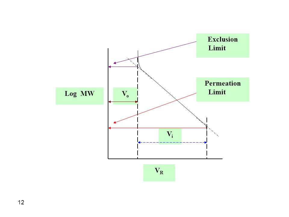 12 ViVi VoVo VRVR Exclusion Limit Permeation Limit Log MW