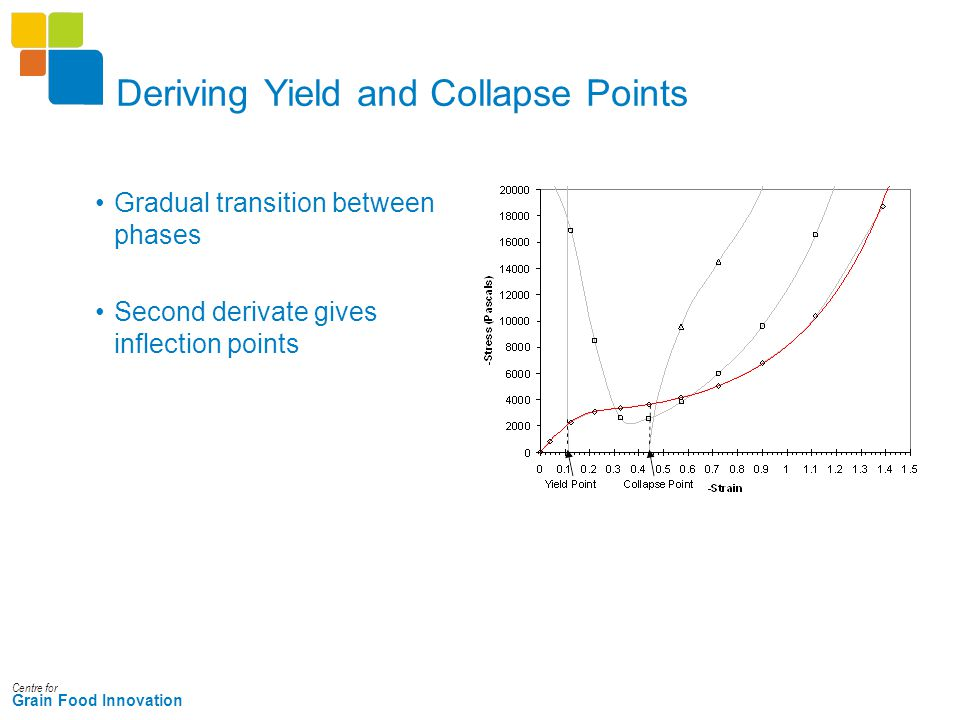Centre for Grain Food Innovation Deriving Yield and Collapse Points Gradual transition between phases Second derivate gives inflection points