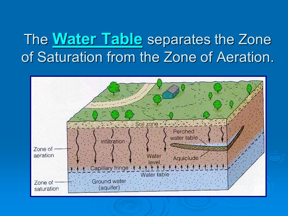 The Water Table separates the Zone of Saturation from the Zone of Aeration.