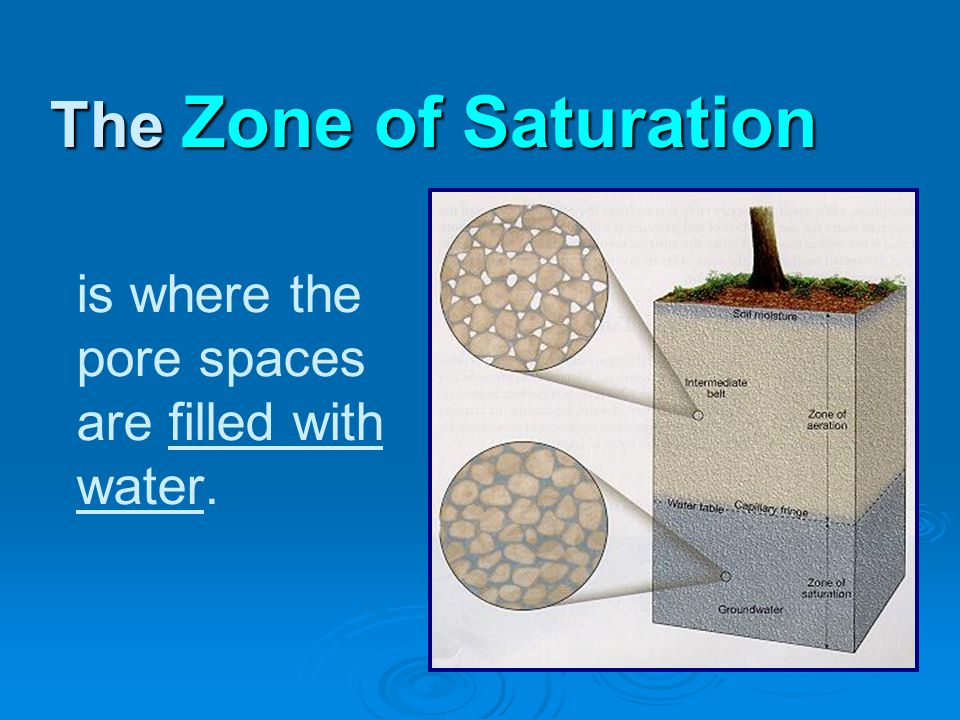 is where the pore spaces are filled with water. The Zone of Saturation