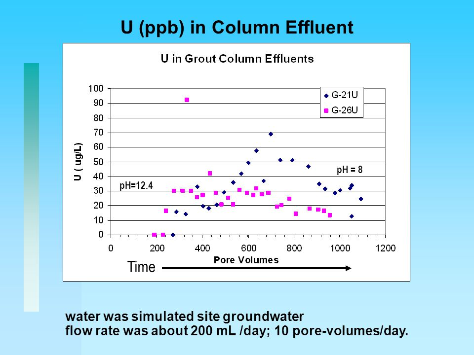 U (ppb) in Column Effluent water was simulated site groundwater flow rate was about 200 mL /day; 10 pore-volumes/day.
