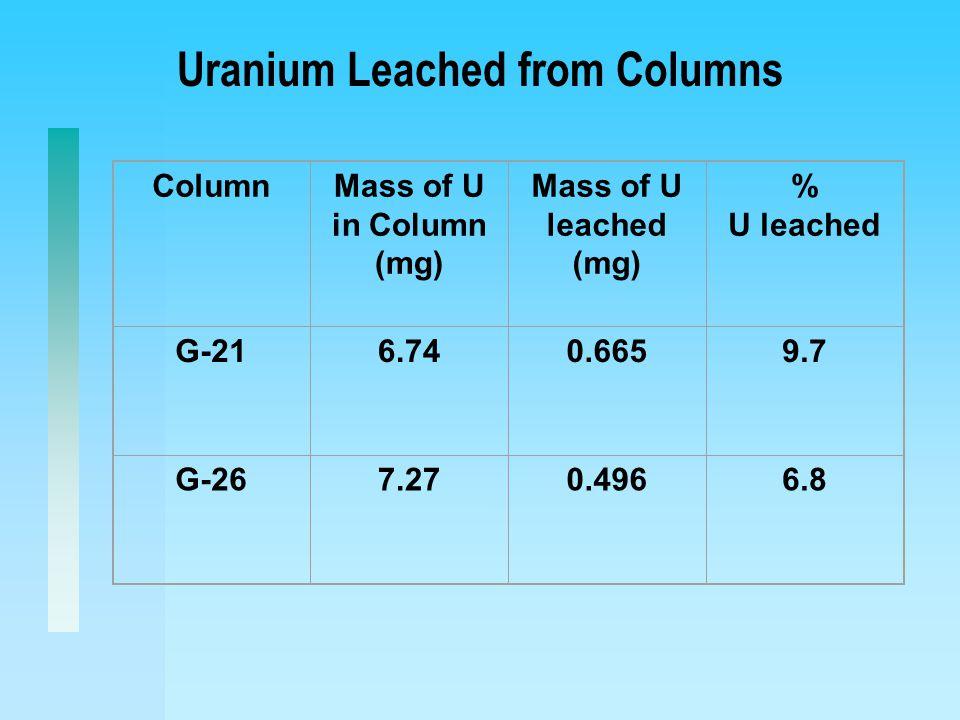 Uranium Leached from Columns ColumnMass of U in Column (mg) Mass of U leached (mg) % U leached G-216.740.6659.7 G-267.270.4966.8