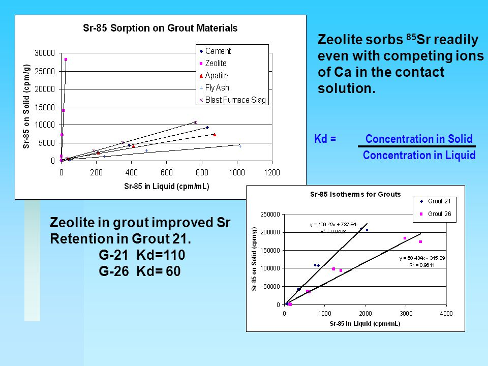 Zeolite in grout improved Sr Retention in Grout 21.