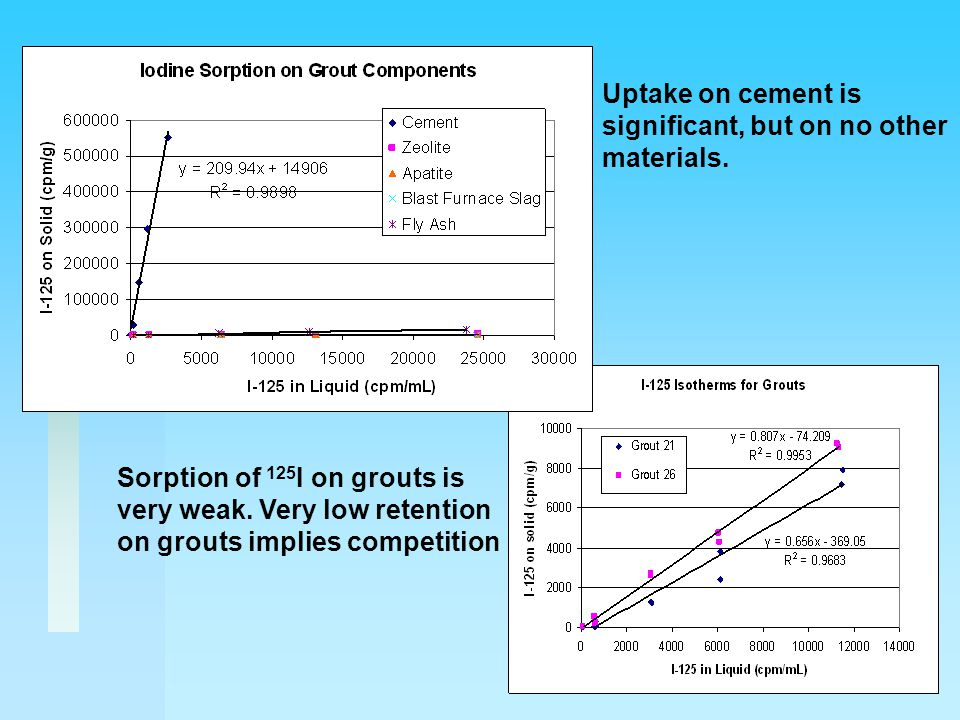 Conclusions l Primary sequestration of contaminants takes place on different components of the grouts.