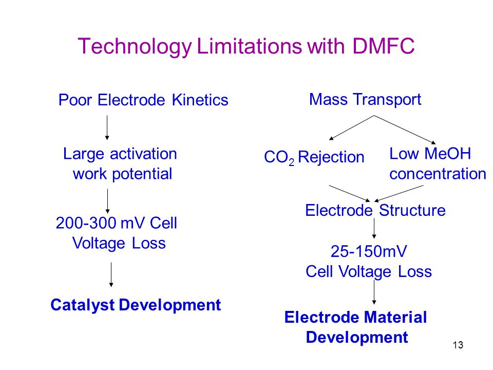 13 Technology Limitations with DMFC Poor Electrode Kinetics Large activation work potential 200-300 mV Cell Voltage Loss Catalyst Development Mass Transport CO 2 Rejection Low MeOH concentration Electrode Structure 25-150mV Cell Voltage Loss Electrode Material Development