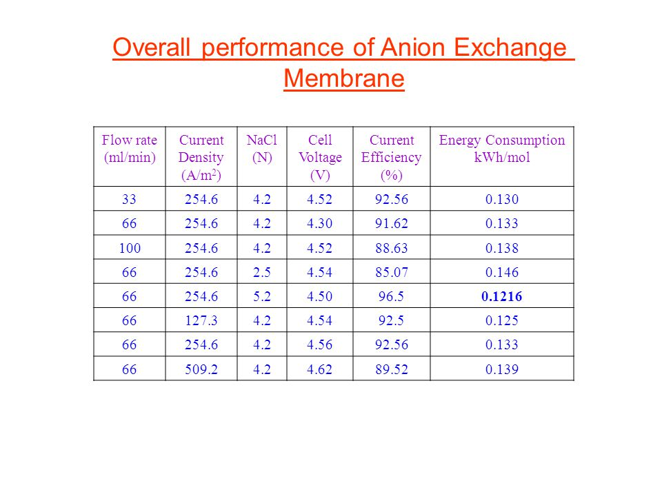 Overall performance of Anion Exchange Membrane Flow rate (ml/min) Current Density (A/m 2 ) NaCl (N) Cell Voltage (V) Current Efficiency (%) Energy Consumption kWh/mol 33254.64.24.5292.56 0.130 66254.64.24.3091.62 0.133 100254.64.24.5288.63 0.138 66254.62.54.5485.070.146 66254.65.24.5096.50.1216 66127.34.24.5492.50.125 66254.64.24.5692.56 0.133 66509.24.24.6289.52 0.139