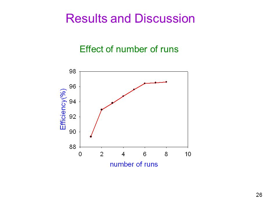 26 Results and Discussion Effect of number of runs