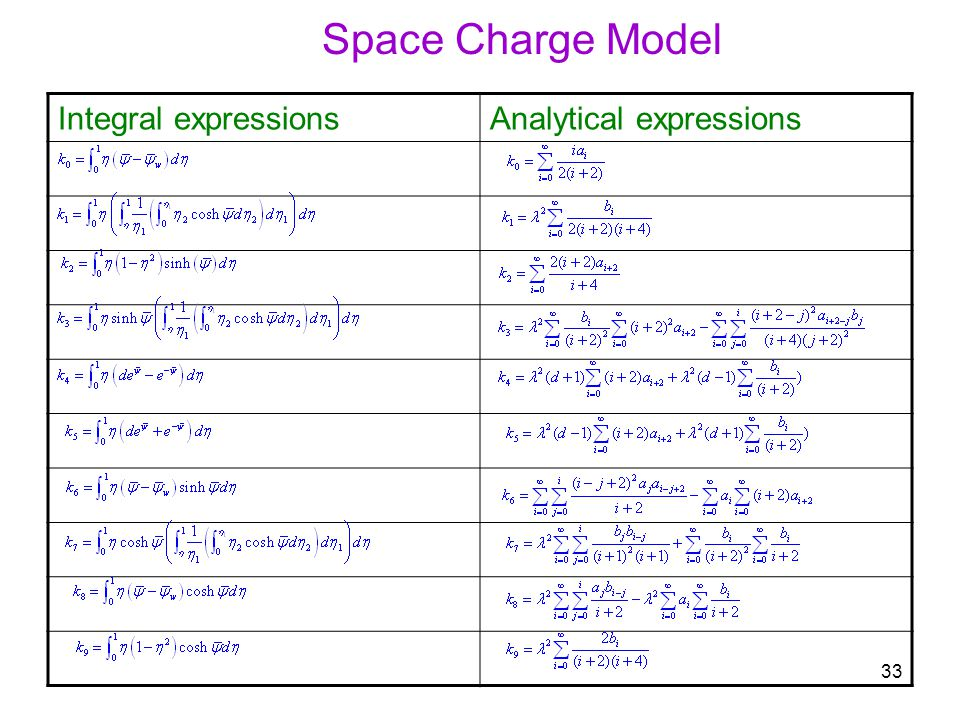 33 Integral expressionsAnalytical expressions Space Charge Model