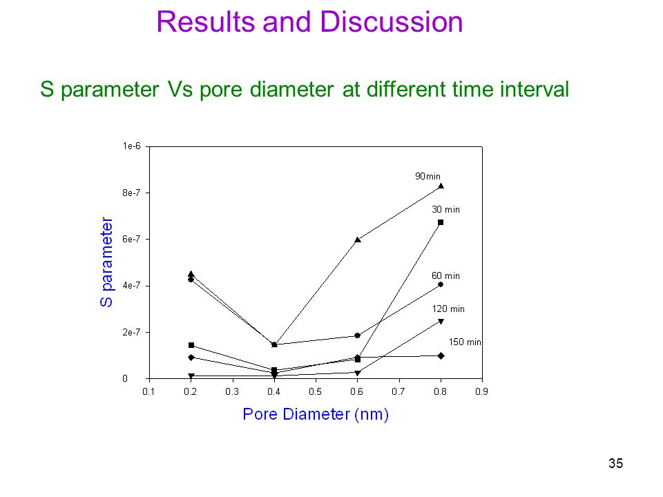 35 S parameter Vs pore diameter at different time interval Results and Discussion