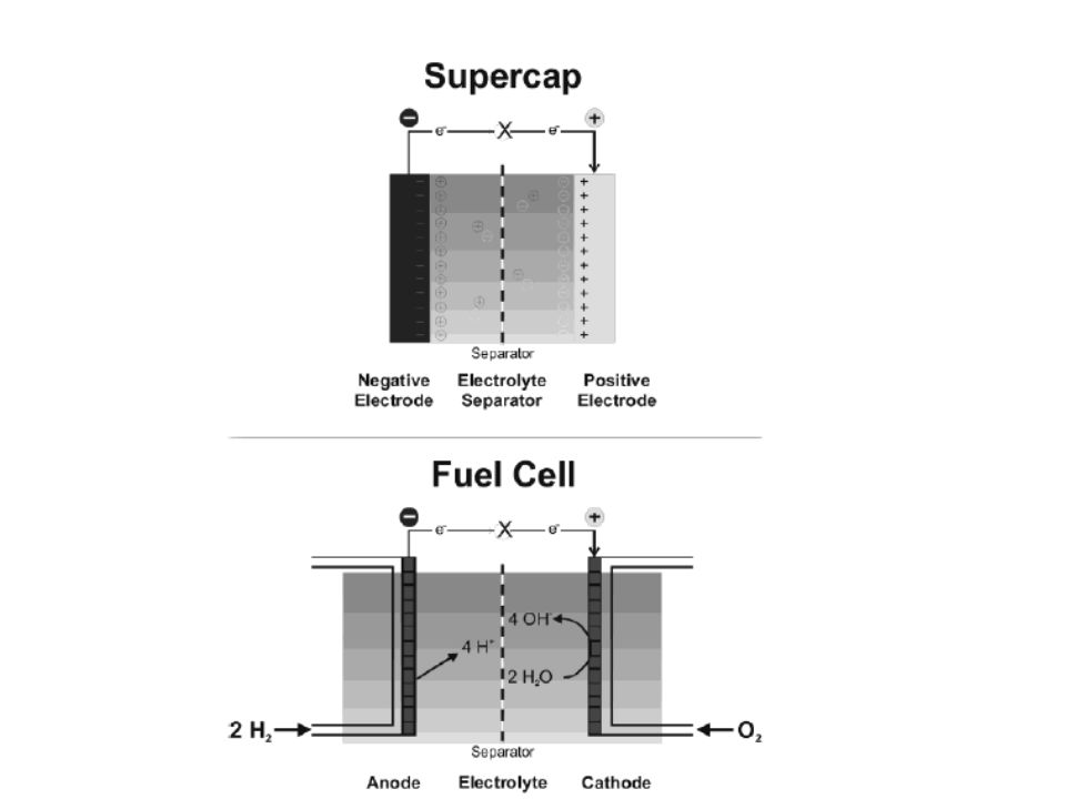 Types of Fuel Cells Fuel CellOperating Conditions Alkaline FC (AFC)Operates at room temp.