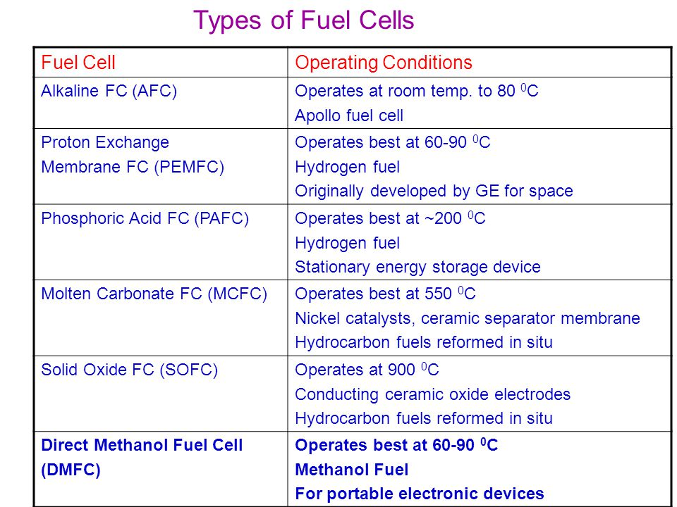 Types of Fuel Cells Fuel CellOperating Conditions Alkaline FC (AFC)Operates at room temp. to 80 0 C Apollo fuel cell Proton Exchange Membrane FC (PEMF