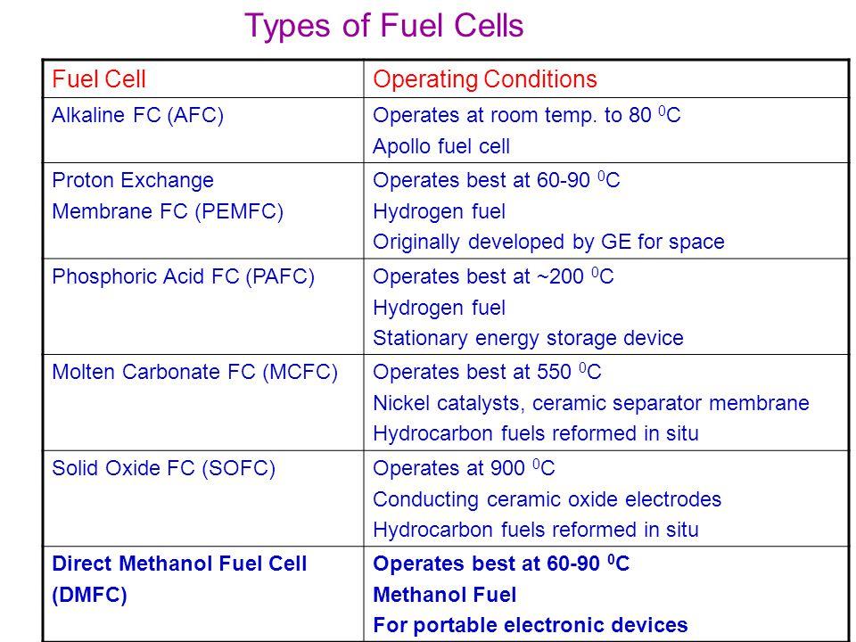 Solid Oxide Electrolyte Ceramics Overpotential η OP = η AOP – η COP – IR internal Perovskite Oxides: La 1-a A a M 1-b B b O 3-x A=Sr 2+, Ln 3+, Ce 4+ M=Fe, Co, Gaa=0.1 to 1mol B=Co, Fe, Mgb=0.1 to 0.5 mol High Temperature Superconductors YBa 2 Cu 3 O 7-x Piezoelectric material BaTiO 3 Semiconductor sensors SrTiO 3 Oxygen Ion Conductors LaGaO 3-x Proton Conductor doped BaCeO 3-x Cathode Material La 0.8 Sr 0.2 CoO 3-x Working Temperature range: 100-2000 0 C