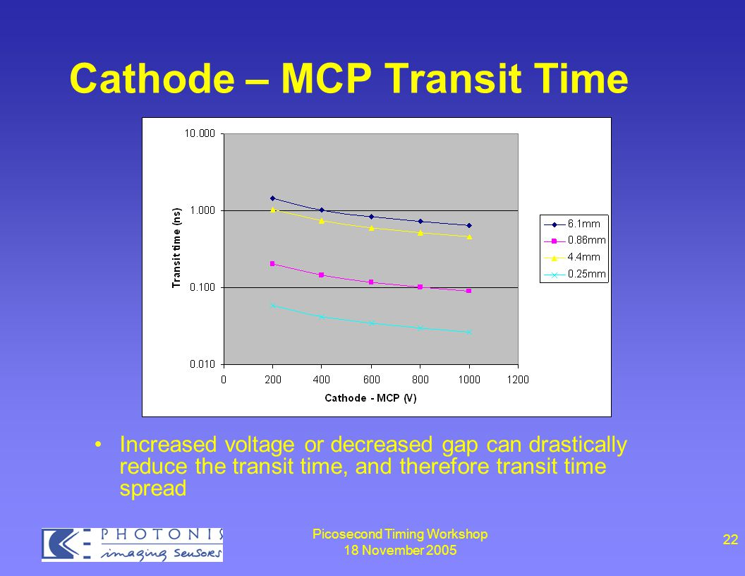 Picosecond Timing Workshop 18 November 2005 22 Cathode – MCP Transit Time Increased voltage or decreased gap can drastically reduce the transit time, and therefore transit time spread