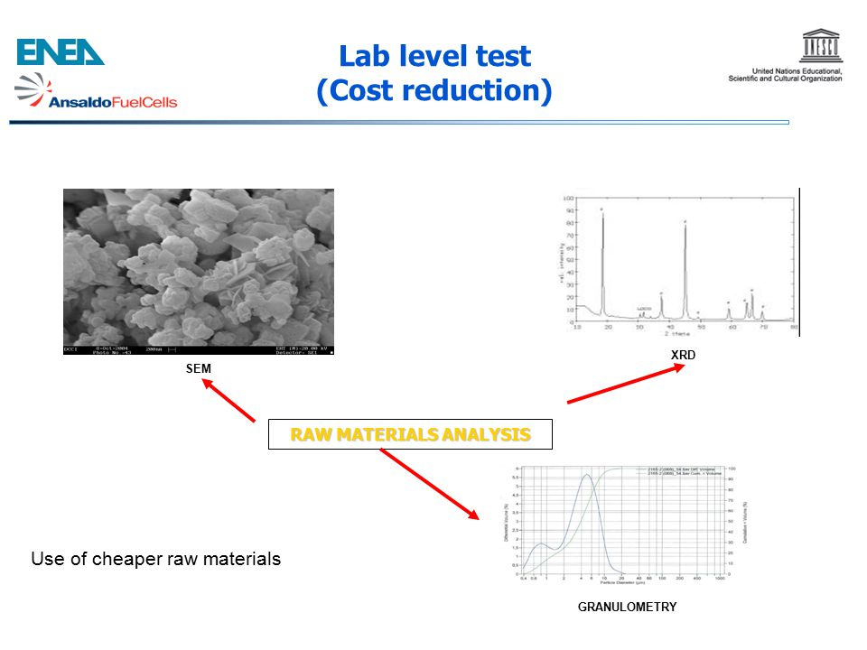 RAW MATERIALS ANALYSIS SEM XRD GRANULOMETRY Lab level test (Cost reduction) Use of cheaper raw materials