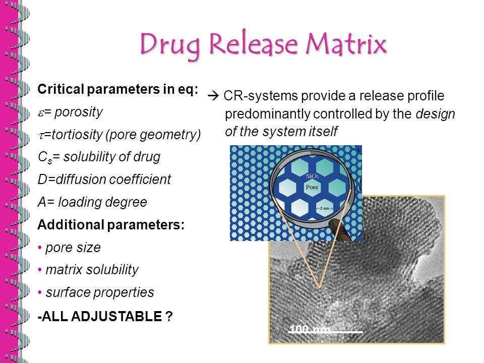 Drug Release Matrix  CR-systems provide a release profile predominantly controlled by the design of the system itself Critical parameters in eq:  = porosity  =tortiosity (pore geometry) C s = solubility of drug D=diffusion coefficient A= loading degree Additional parameters: pore size matrix solubility surface properties -ALL ADJUSTABLE .