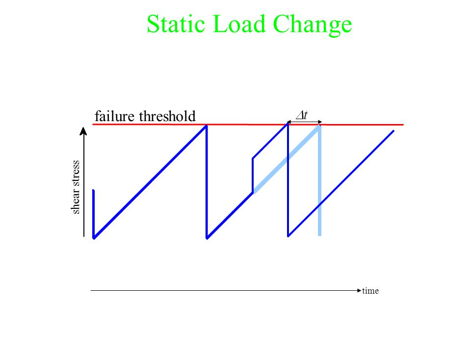 shear stress failure threshold time tt Static Load Change