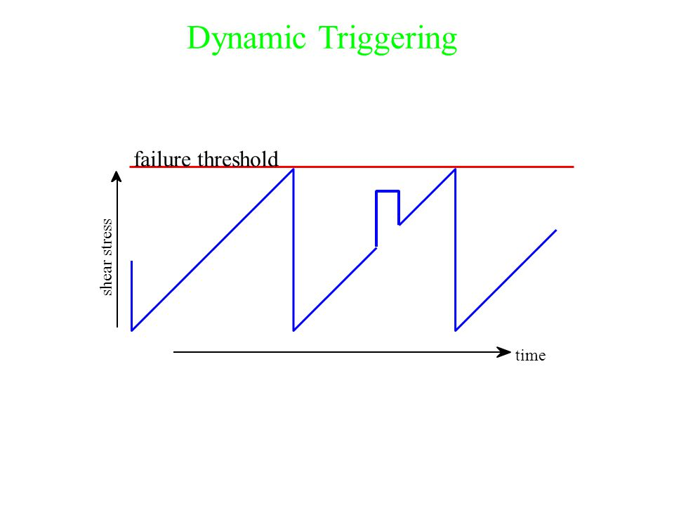 shear stress failure threshold time Dynamic Triggering