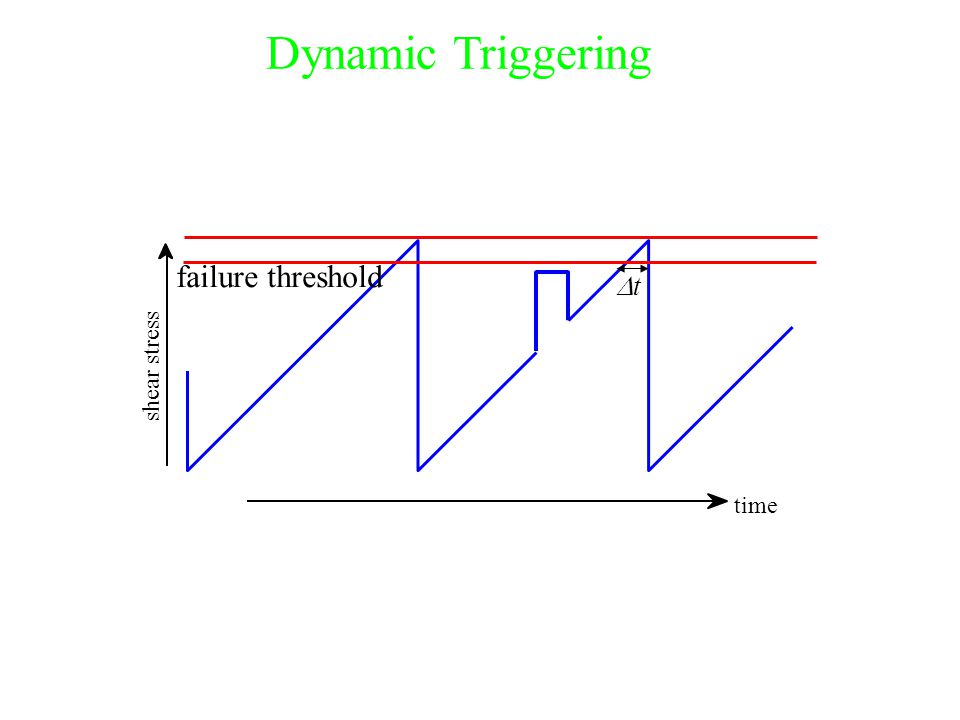 shear stress failure threshold time Dynamic Triggering tt
