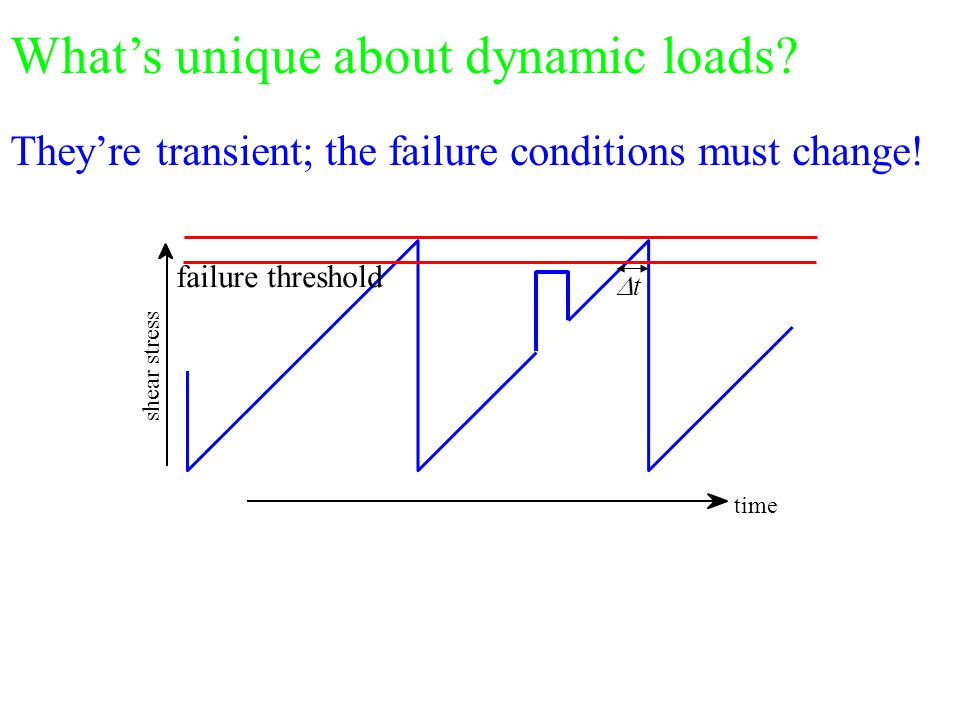 shear stress failure threshold time tt What's unique about dynamic loads.
