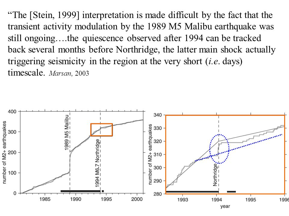 The [Stein, 1999] interpretation is made difficult by the fact that the transient activity modulation by the 1989 M5 Malibu earthquake was still ongoing….the quiescence observed after 1994 can be tracked back several months before Northridge, the latter main shock actually triggering seismicity in the region at the very short (i.e.