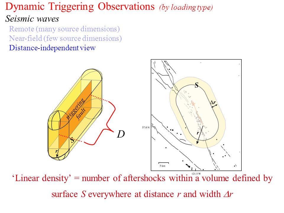 Dynamic Triggering Observations (by loading type) Seismic waves Remote (many source dimensions) Near-field (few source dimensions) Distance-independent view 'Linear density' = number of aftershocks within a volume defined by surface S everywhere at distance r and width  r D triggering fault