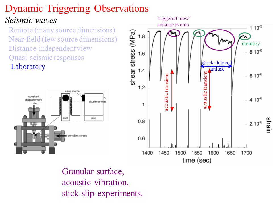 Dynamic Triggering Observations Seismic waves Remote (many source dimensions) Near-field (few source dimensions) Distance-independent view Quasi-seism