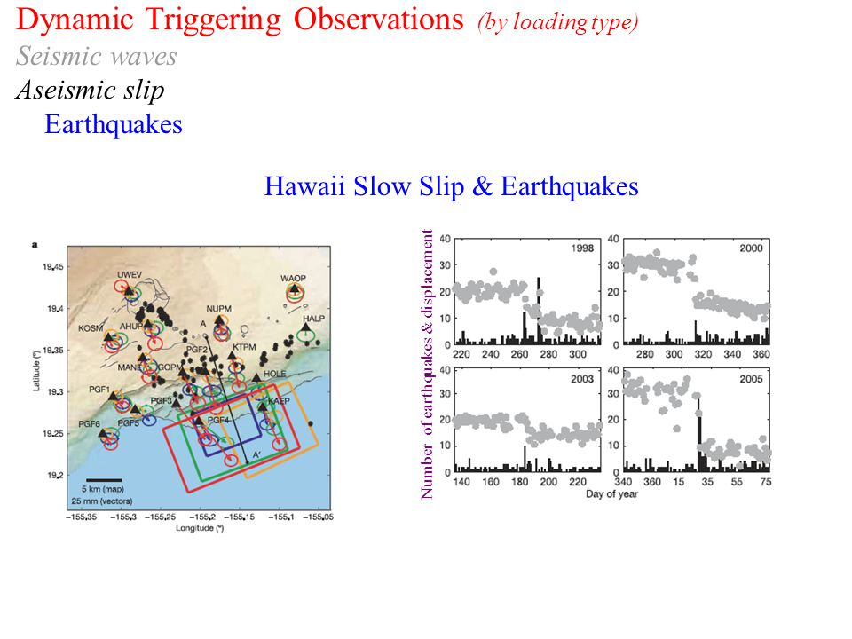 Dynamic Triggering Observations (by loading type) Seismic waves Aseismic slip Earthquakes Hawaii Slow Slip & Earthquakes Number of earthquakes & displacement