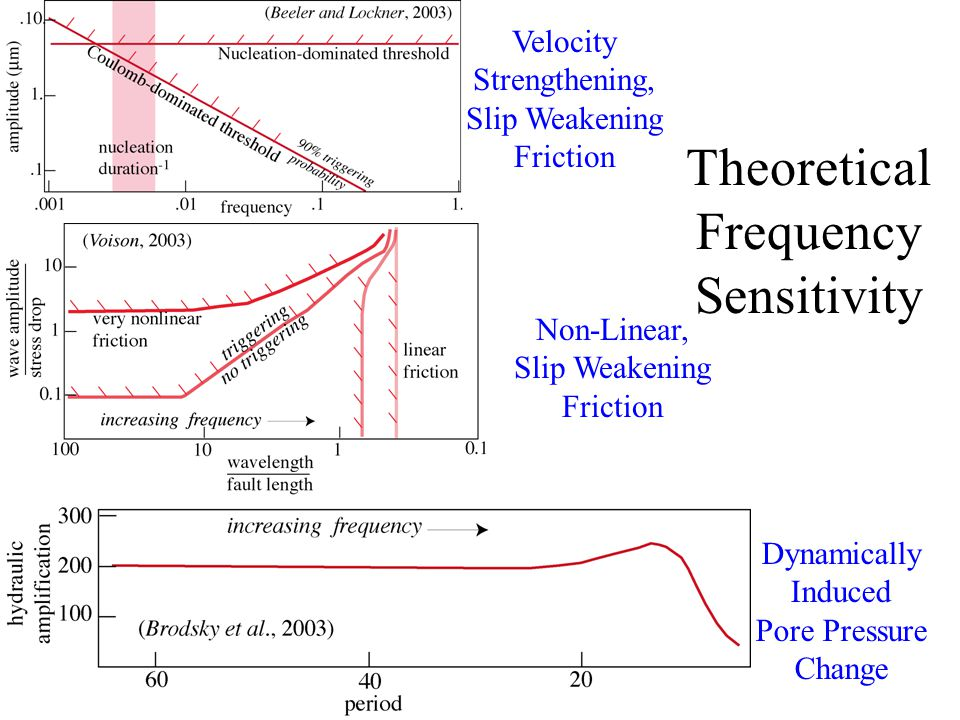 Theoretical Frequency Sensitivity Dynamically Induced Pore Pressure Change Velocity Strengthening, Slip Weakening Friction Non-Linear, Slip Weakening Friction