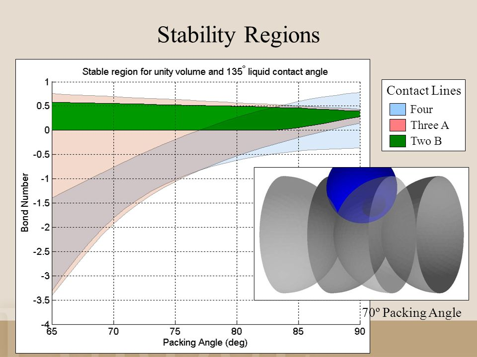 Stability Regions Four Contact Lines Three A Two B 70º Packing Angle