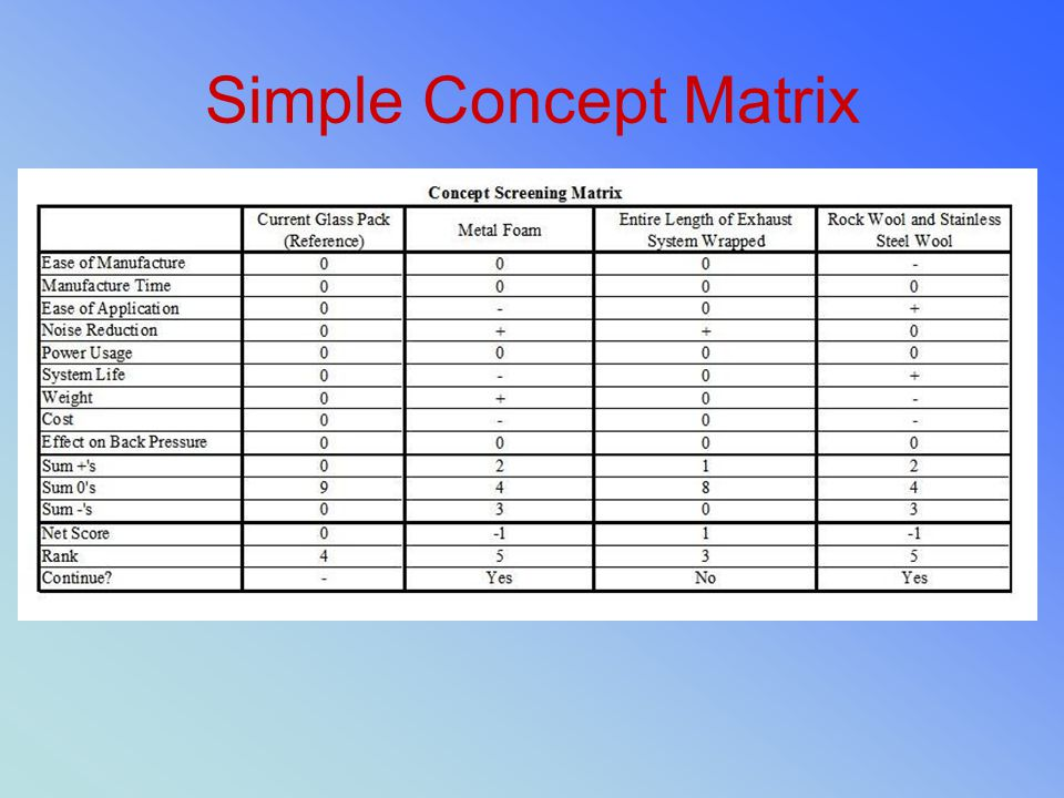 Simple Concept Matrix