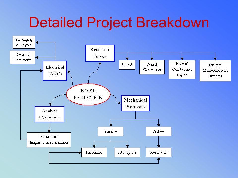 Detailed Project Breakdown