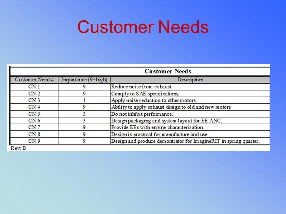 Customer Needs
