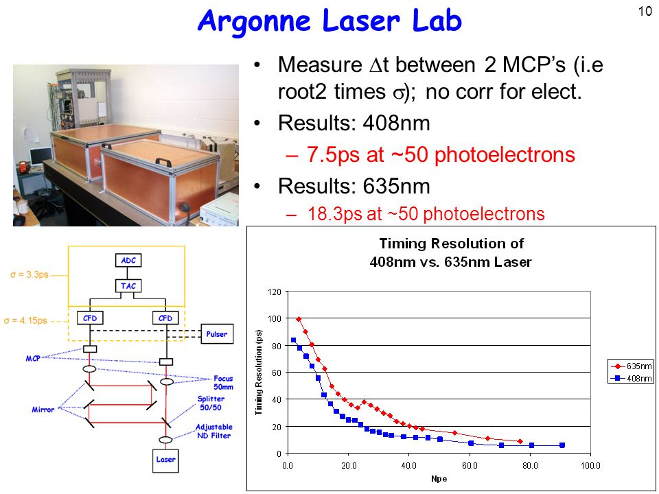 10 Argonne Laser Lab Measure  t between 2 MCP's (i.e root2 times  ); no corr for elect.