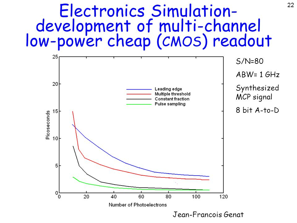 22 Electronics Simulation- development of multi-channel low-power cheap ( CMOS ) readout Jean-Francois Genat S/N=80 ABW= 1 GHz Synthesized MCP signal 8 bit A-to-D