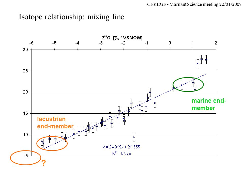 CEREGE - Marnaut Science meeting 22/01/2007 Isotope relationship: mixing line lacustrian end-member marine end- member
