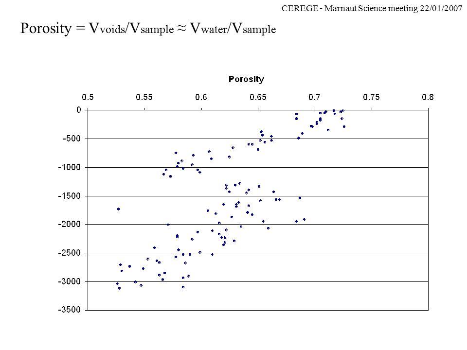 CEREGE - Marnaut Science meeting 22/01/2007 Porosity = V voids /V sample ≈ V water /V sample